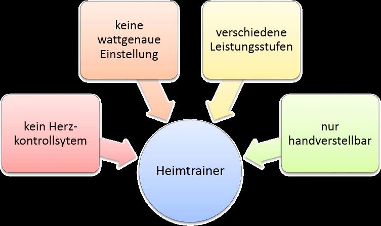 Heimtrainer