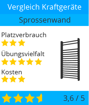 kraftgeraete_krafttraining_muskeltraining_zuhause_sprossenwand