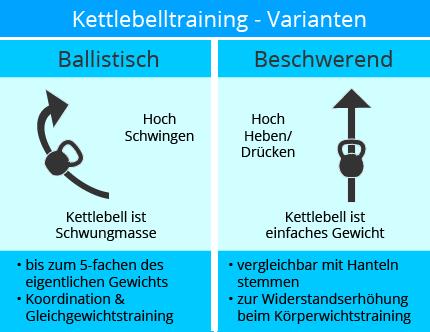 kettlebell_kaufen_ratgeber_trainingsarten_uebersicht