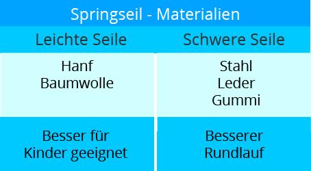 springseil_kaufen_material_kinder
