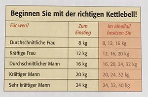 Tabelle das richtige Kettlebell-Gewicht - Pavel - Kettlebell Training