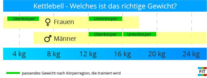 kettlebell-welches gewicht-mann-frau-anfänger fortgeschritten